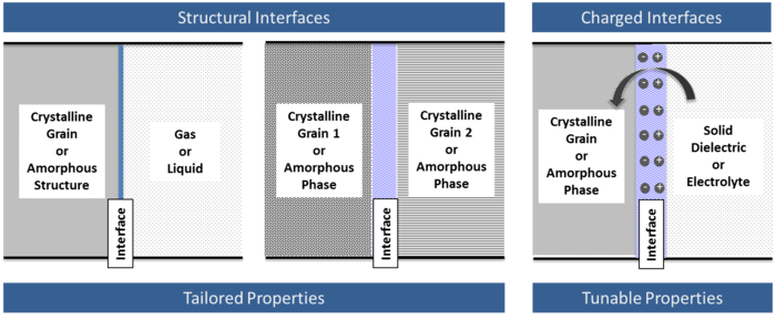 Summary of solid-solid, solid-liquid, and solid-gaseous interfaces