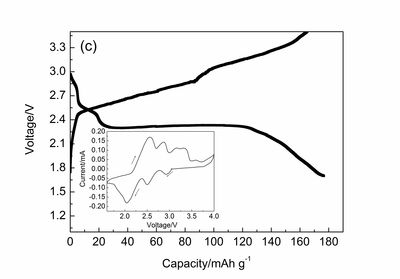 INT- Research - Electrochemical Energy Storage
