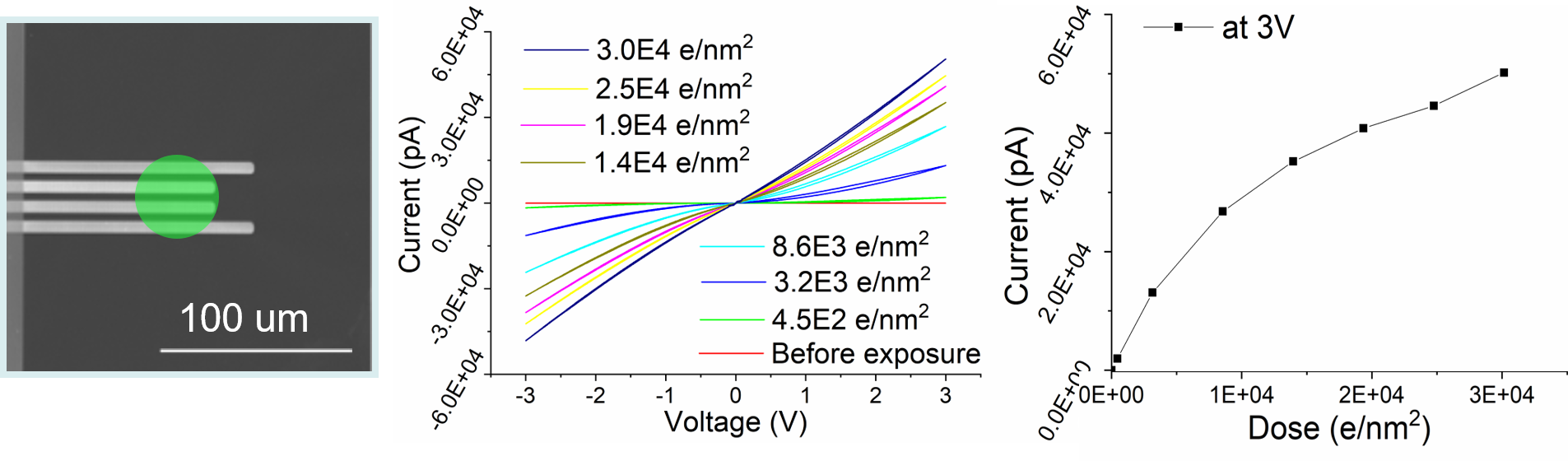 Electrical conductivity changes in TiO2 by the electron beam