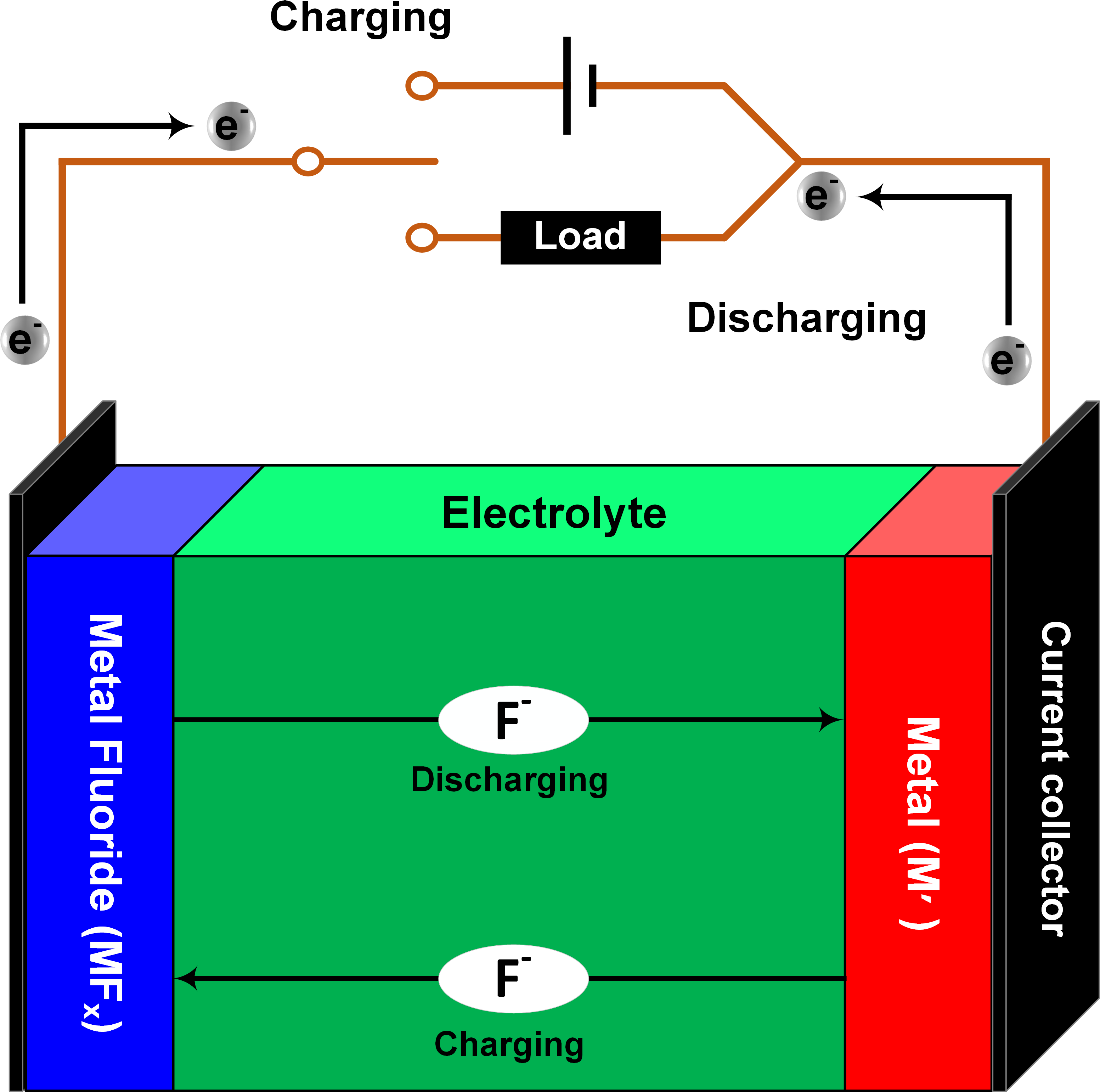 Schematic Fluoride Ion Battery