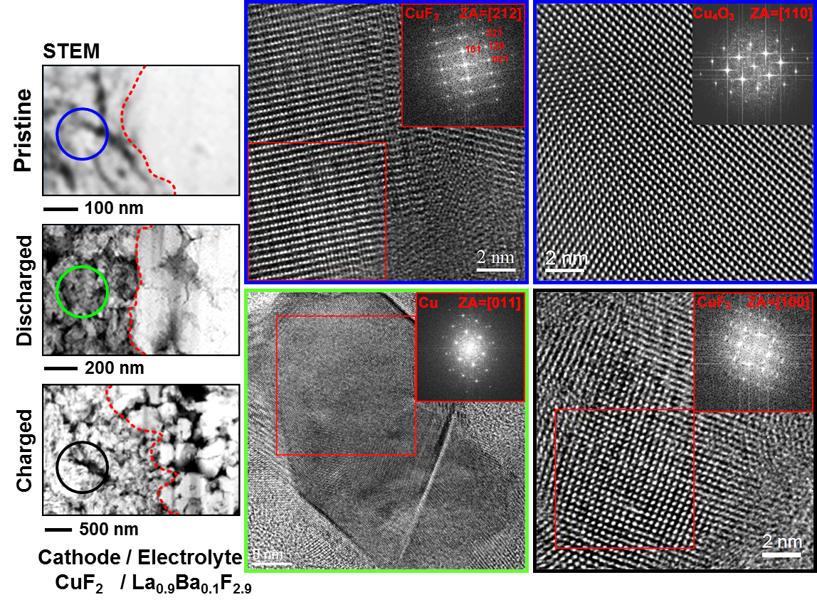 HRTEM images and corresponding FFTs of cathode
