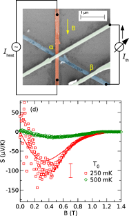 thermoelectric effects in superconductor-ferromagnet structures