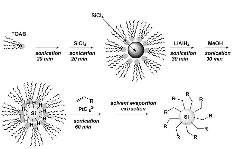 preparation and characterization of alkene Preparation and characterization of pd modified tio 2 nanofiber catalyst for carbon–carbon coupling  arx alkene base arx/alkene/base/pd mol/mol/mol/mol  ical characterization of the synthesized catalyst was done usingtemthedepositionofpdontio2 2.